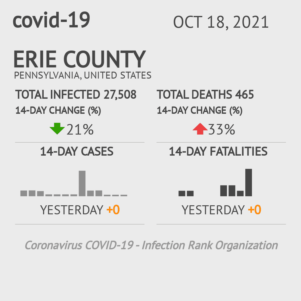Erie County Coronavirus Covid-19 Risk of Infection on October 28, 2020