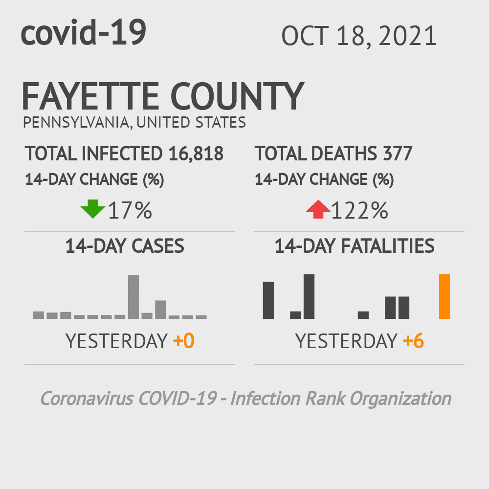Fayette County Coronavirus Covid-19 Risk of Infection on October 16, 2020