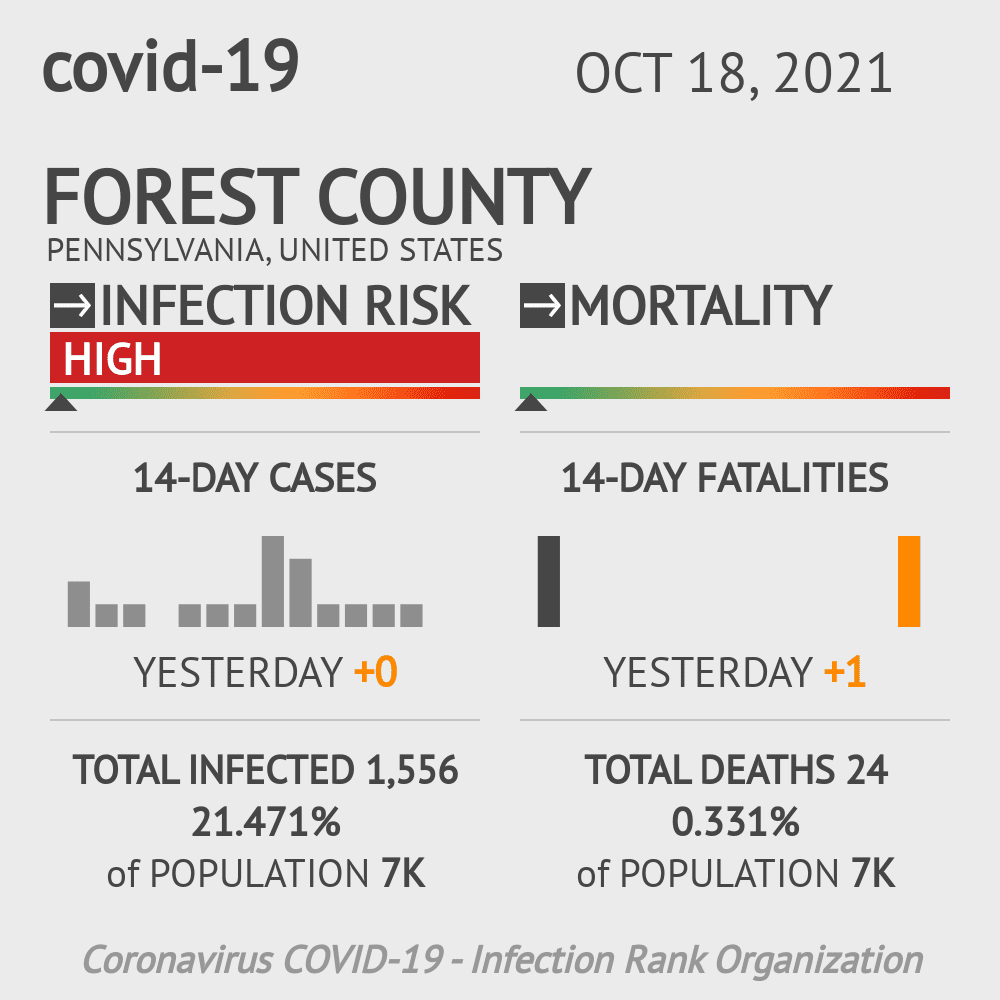 Forest County Coronavirus Covid-19 Risk of Infection on November 25, 2020