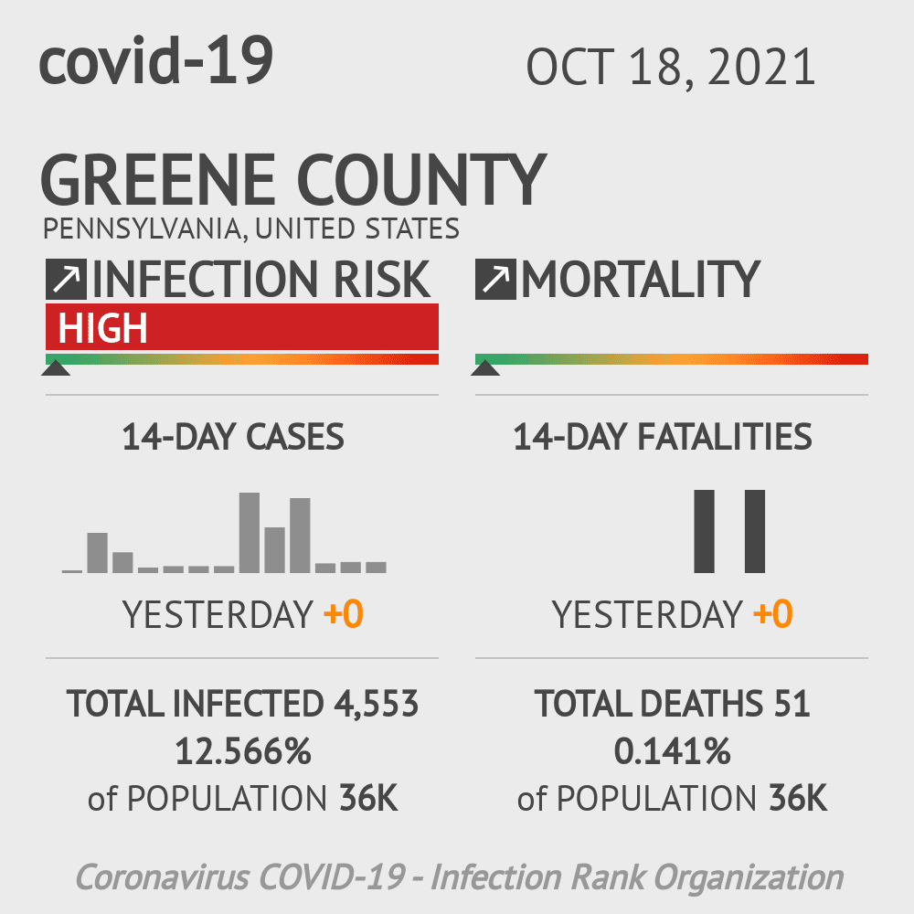 Greene County Coronavirus Covid-19 Risk of Infection on October 19, 2020