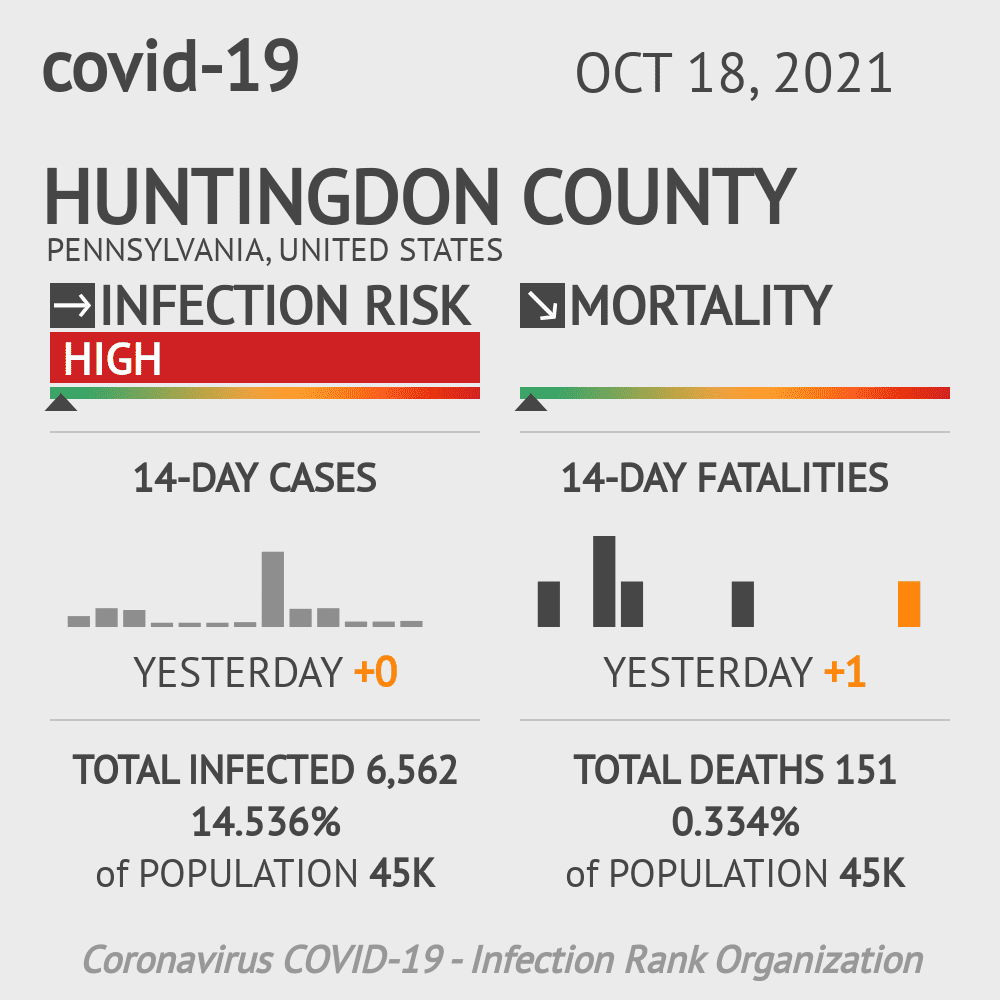 Huntingdon County Coronavirus Covid-19 Risk of Infection on October 18, 2020