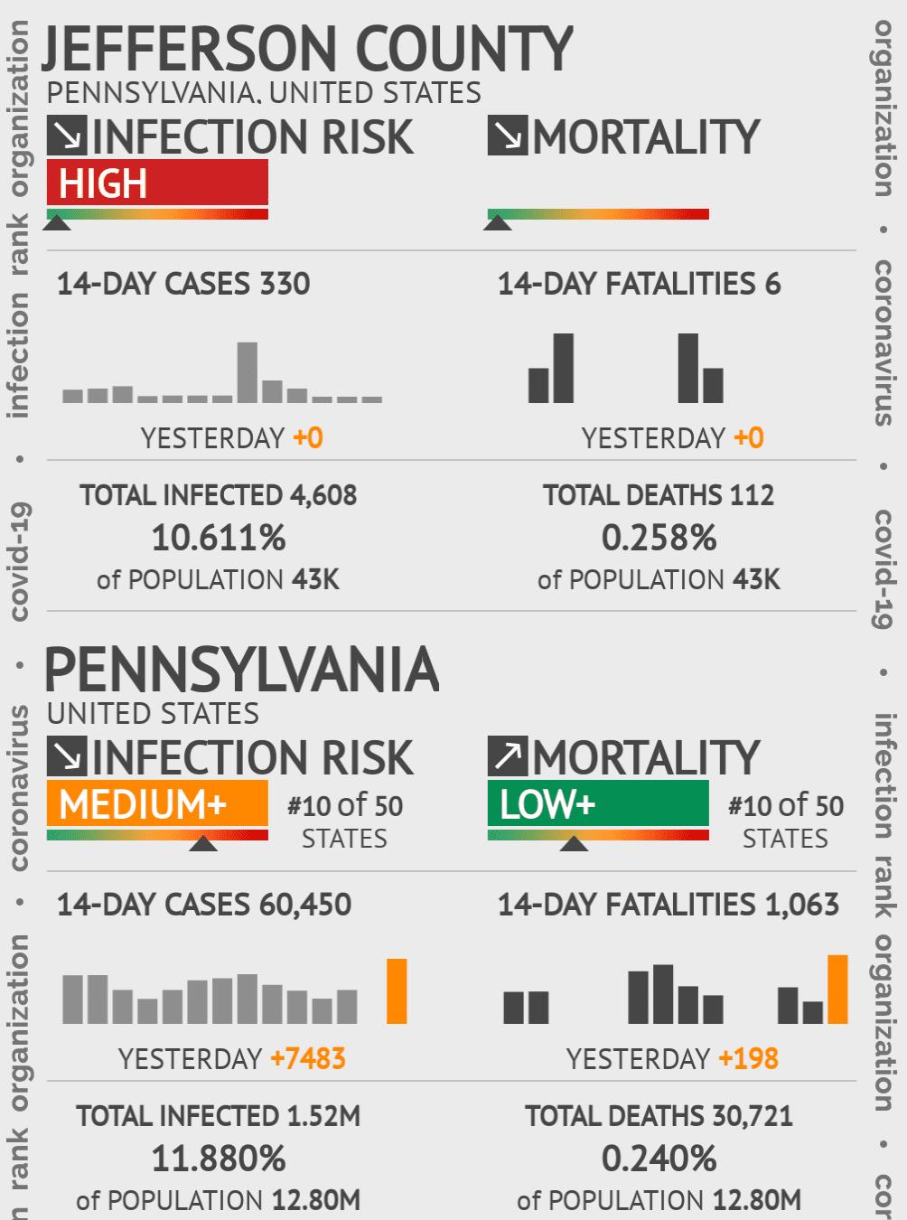 Jefferson County Coronavirus Covid-19 Risk of Infection on October 28, 2020