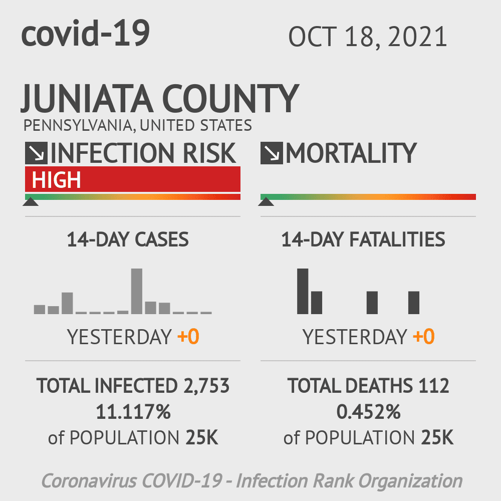 Juniata County Coronavirus Covid-19 Risk of Infection on October 19, 2020