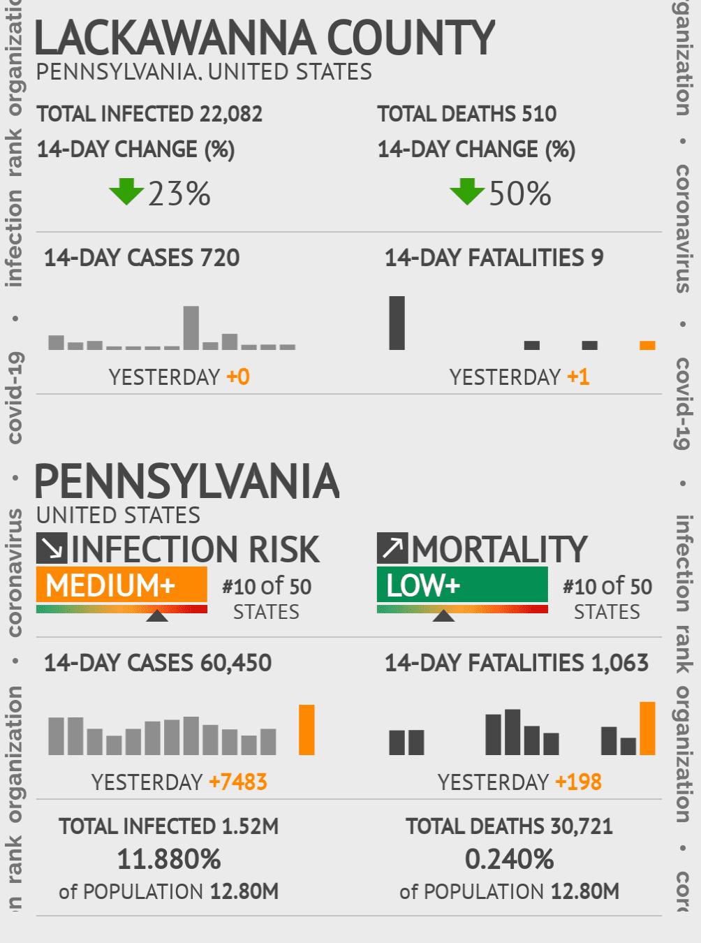 Lackawanna County Coronavirus Covid-19 Risk of Infection on October 16, 2020
