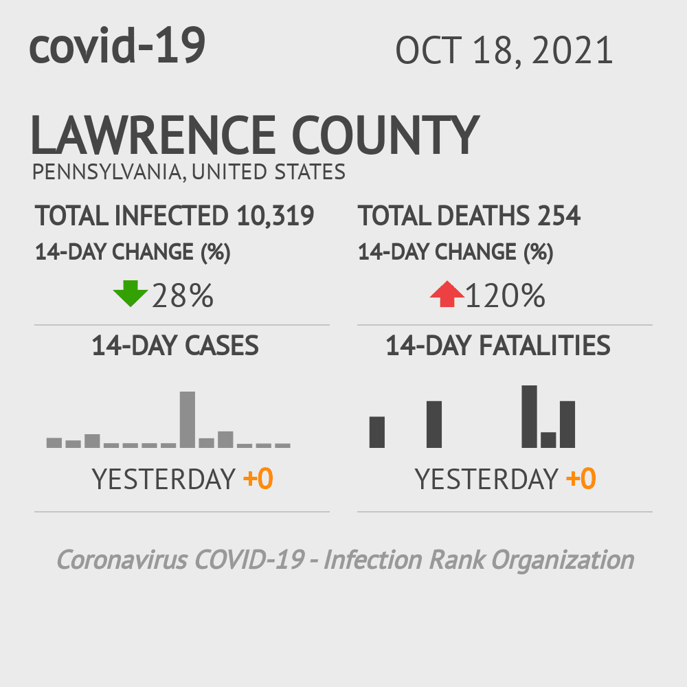 Lawrence County Coronavirus Covid-19 Risk of Infection on November 26, 2020