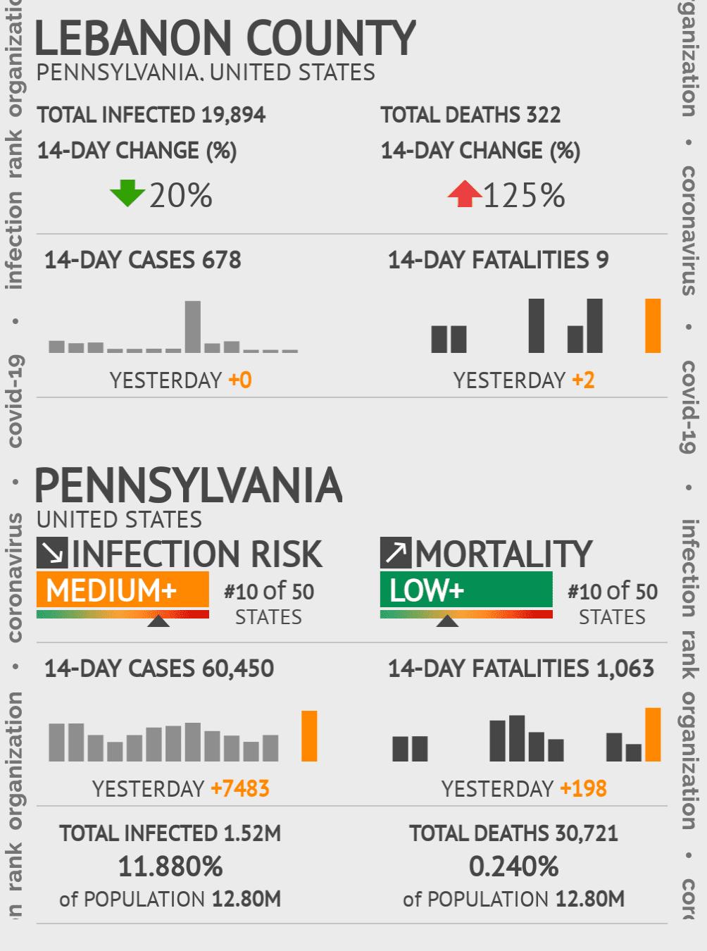 Lebanon County Coronavirus Covid-19 Risk of Infection on October 23, 2020