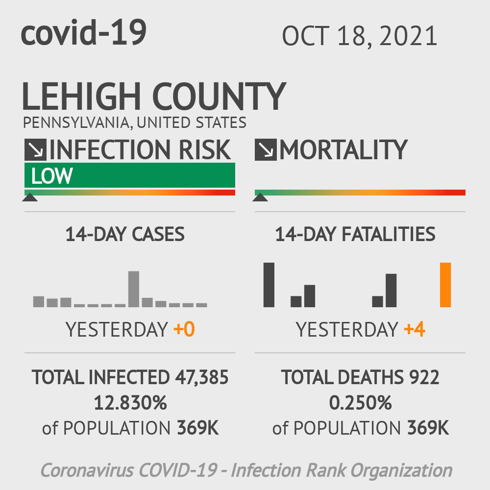 Lehigh County Coronavirus Covid-19 Risk of Infection on February 24, 2021