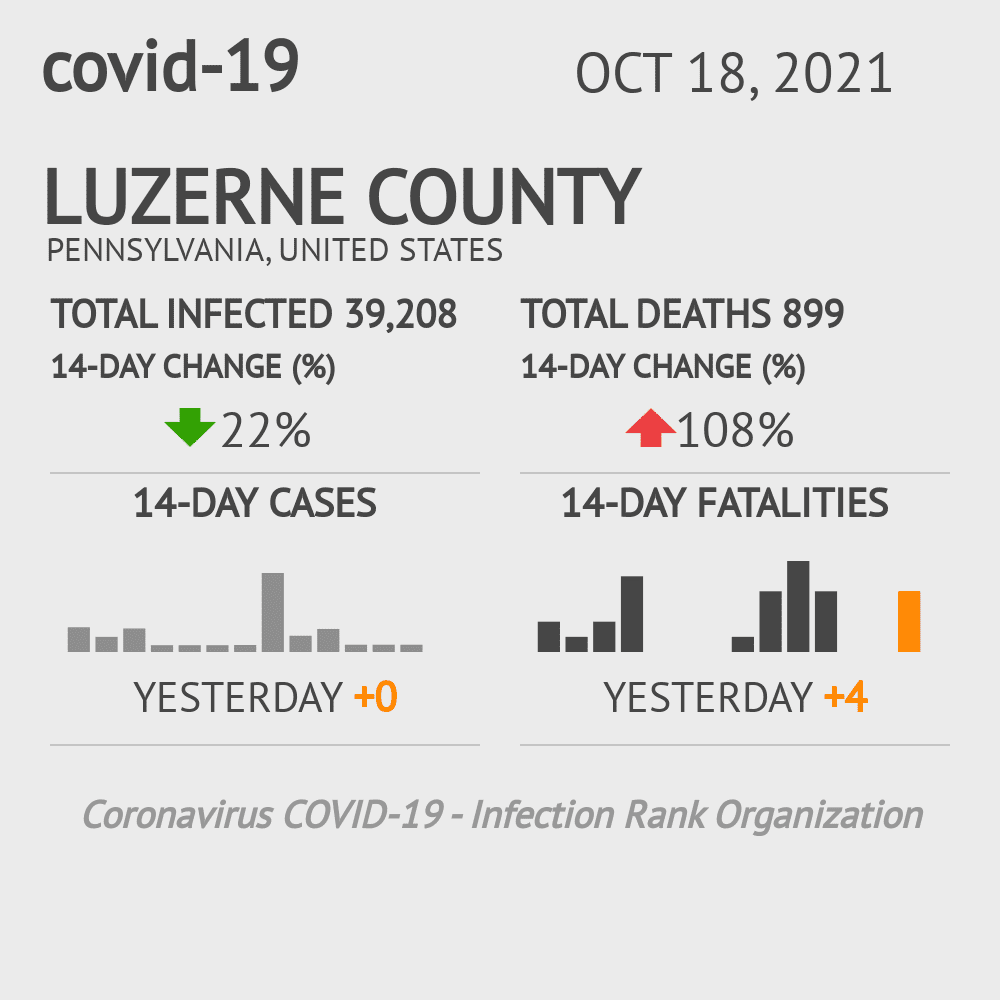 Luzerne County Coronavirus Covid-19 Risk of Infection on October 30, 2020