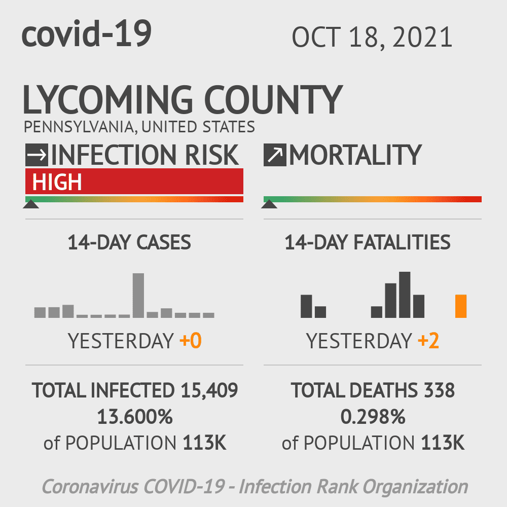 Lycoming County Coronavirus Covid-19 Risk of Infection on November 24, 2020