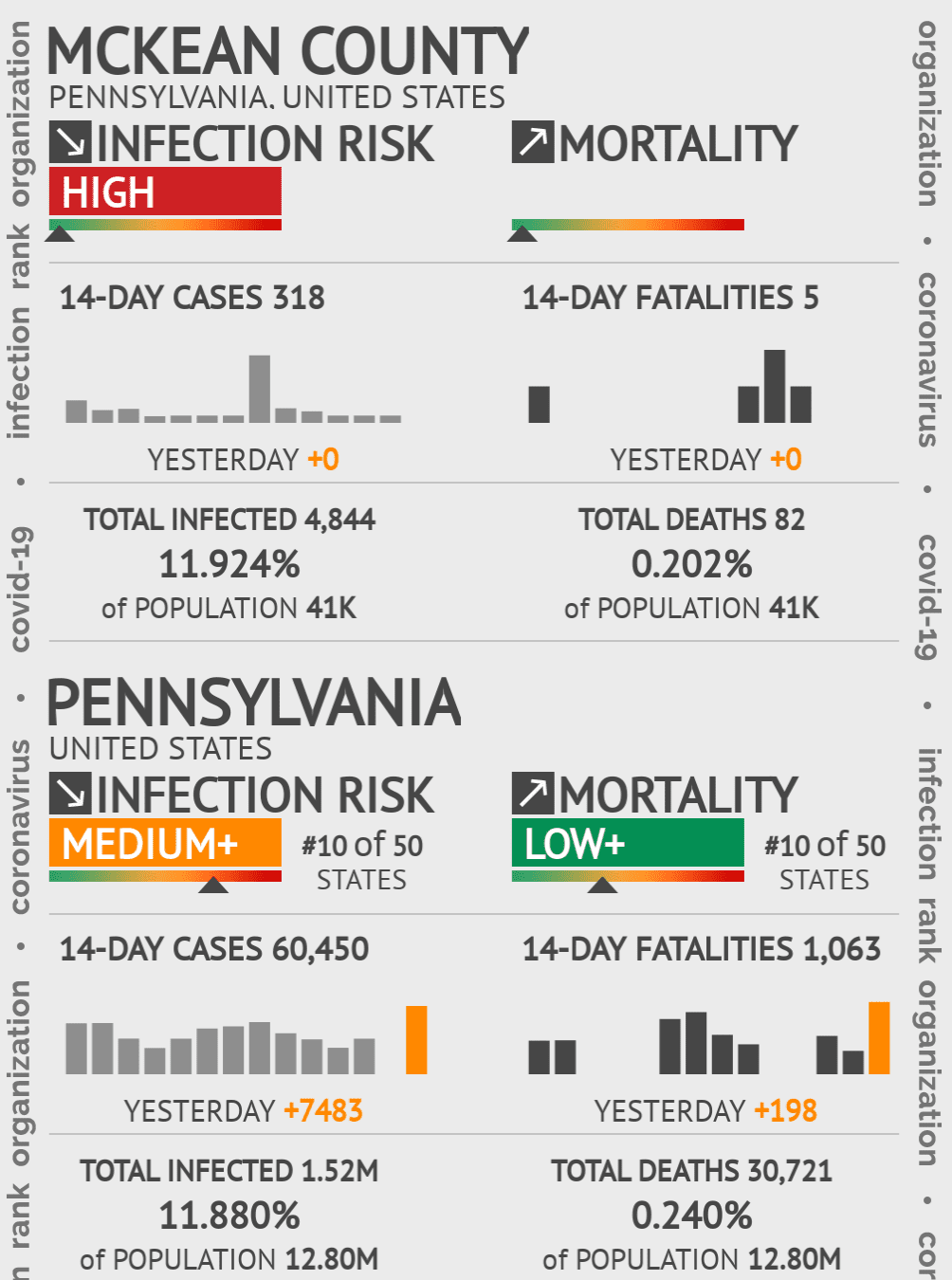 McKean County Coronavirus Covid-19 Risk of Infection on July 24, 2021