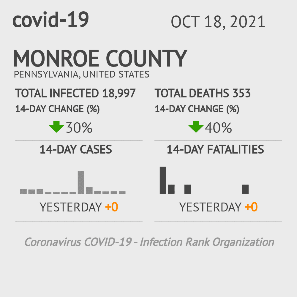 Monroe County Coronavirus Covid-19 Risk of Infection on October 28, 2020