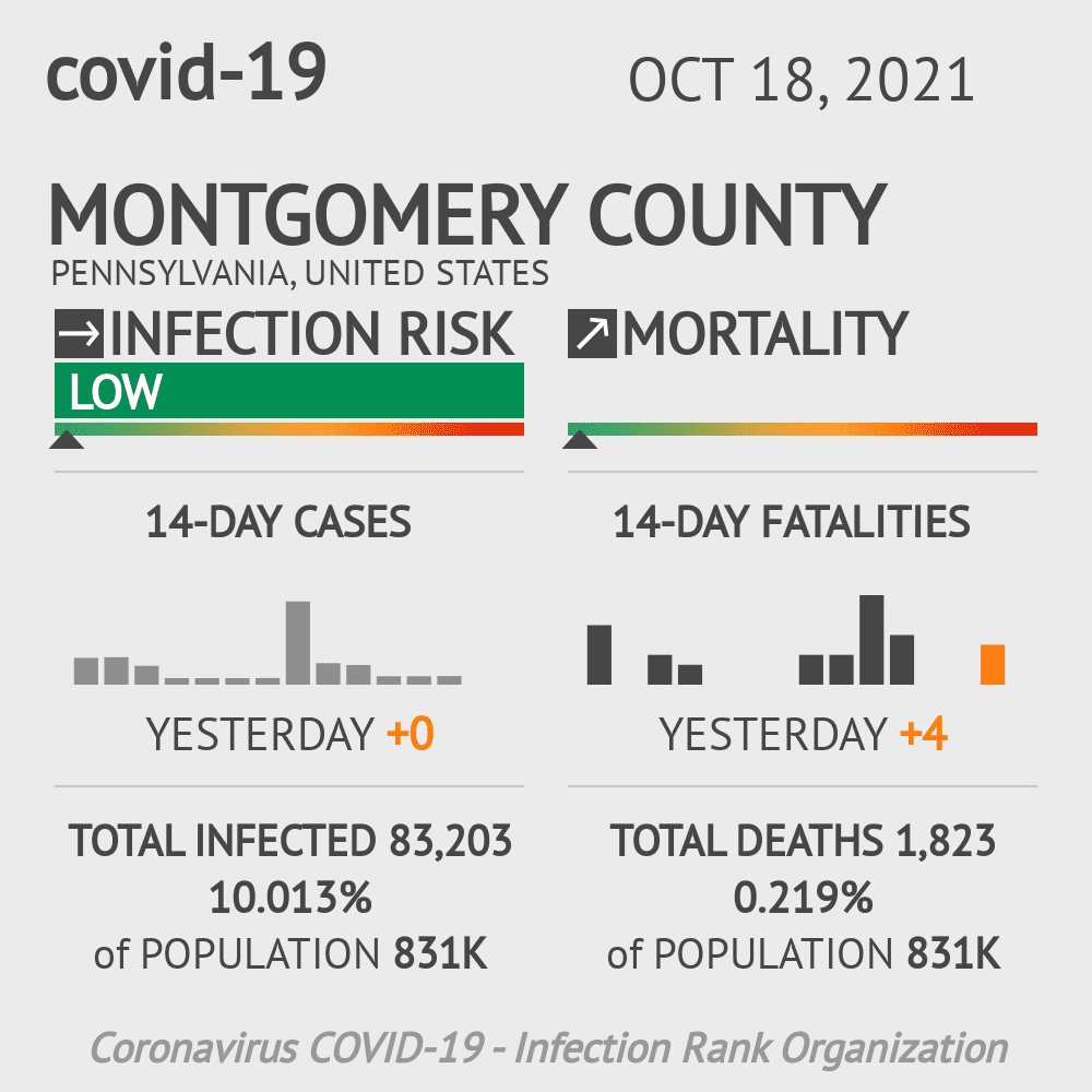 Montgomery County Coronavirus Covid-19 Risk of Infection on October 16, 2020