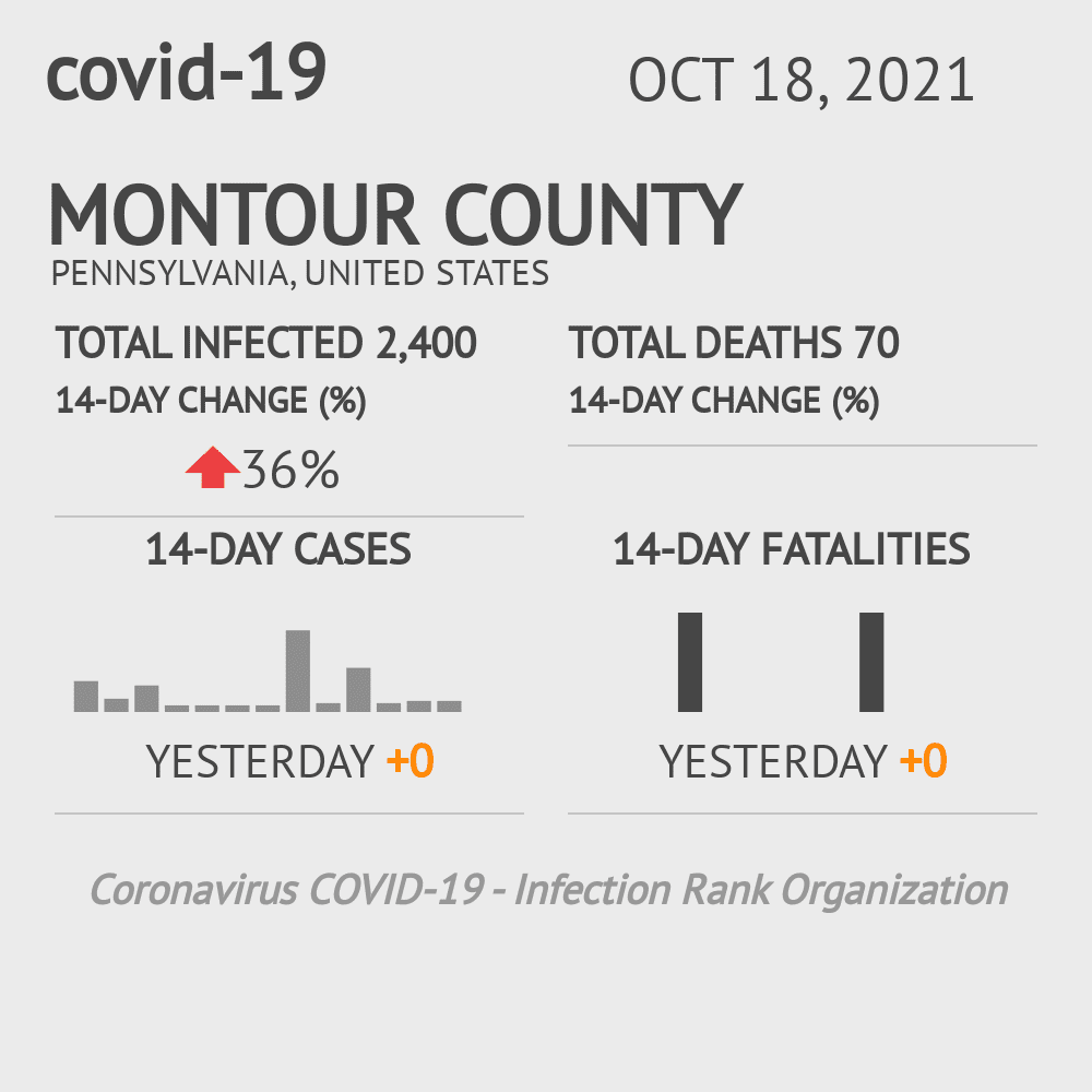 Montour County Coronavirus Covid-19 Risk of Infection on October 29, 2020