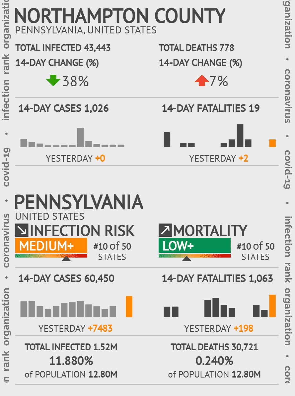 Northampton County Coronavirus Covid-19 Risk of Infection on October 16, 2020