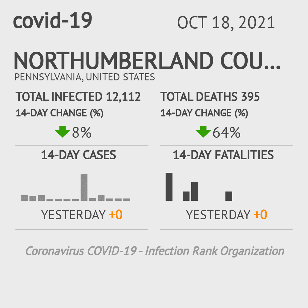 Northumberland County Coronavirus Covid-19 Risk of Infection on January 14, 2021