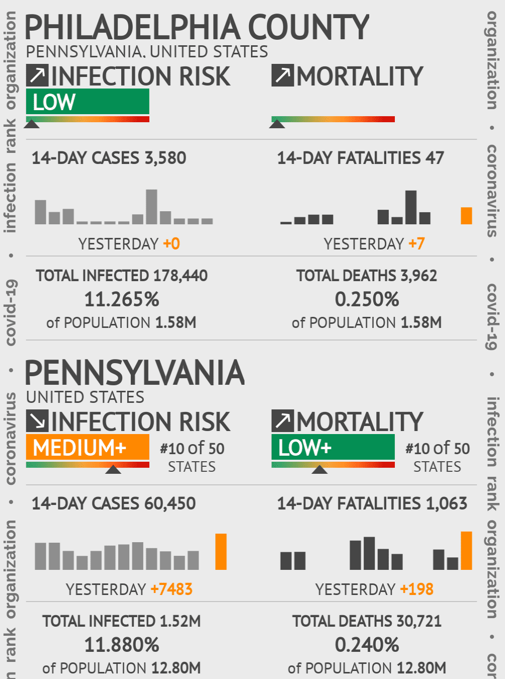 Philadelphia County Coronavirus Covid-19 Risk of Infection on July 24, 2021