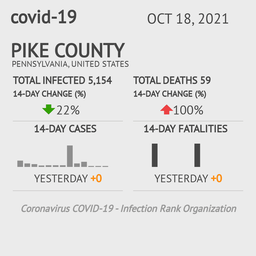 Pike County Coronavirus Covid-19 Risk of Infection on October 29, 2020