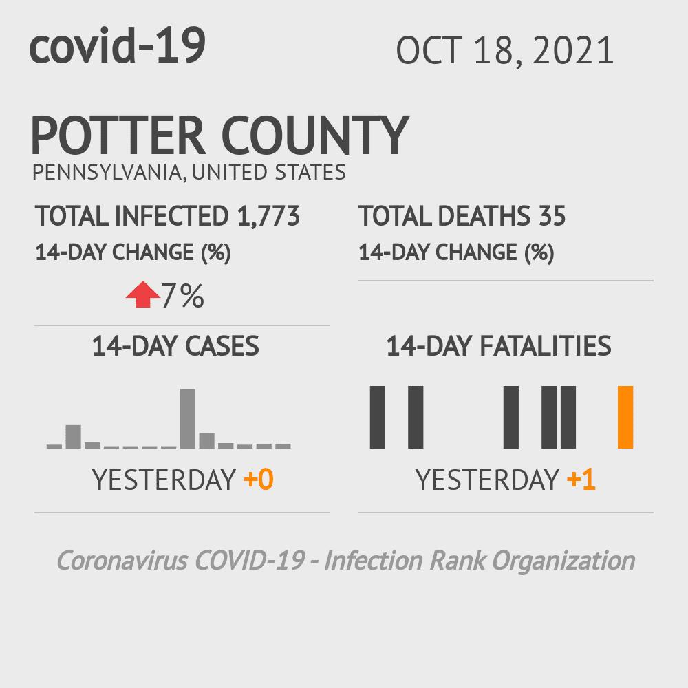 Potter County Coronavirus Covid-19 Risk of Infection on November 27, 2020