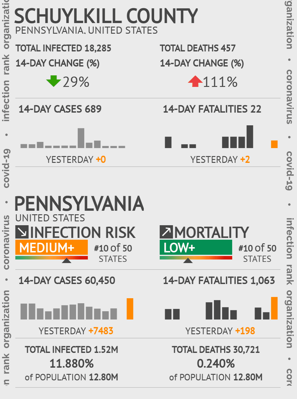 Schuylkill County Coronavirus Covid-19 Risk of Infection on October 22, 2020