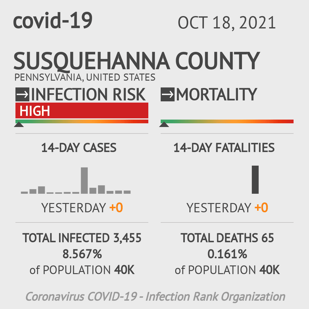 Susquehanna County Coronavirus Covid-19 Risk of Infection on October 24, 2020