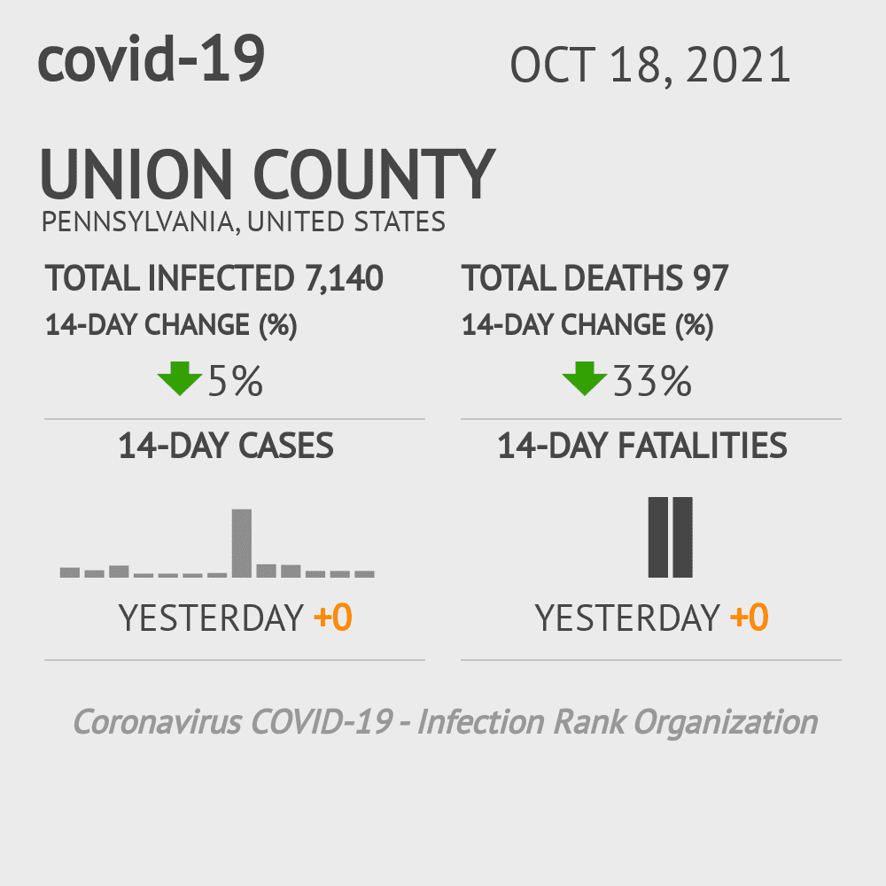Union County Coronavirus Covid-19 Risk of Infection on October 28, 2020