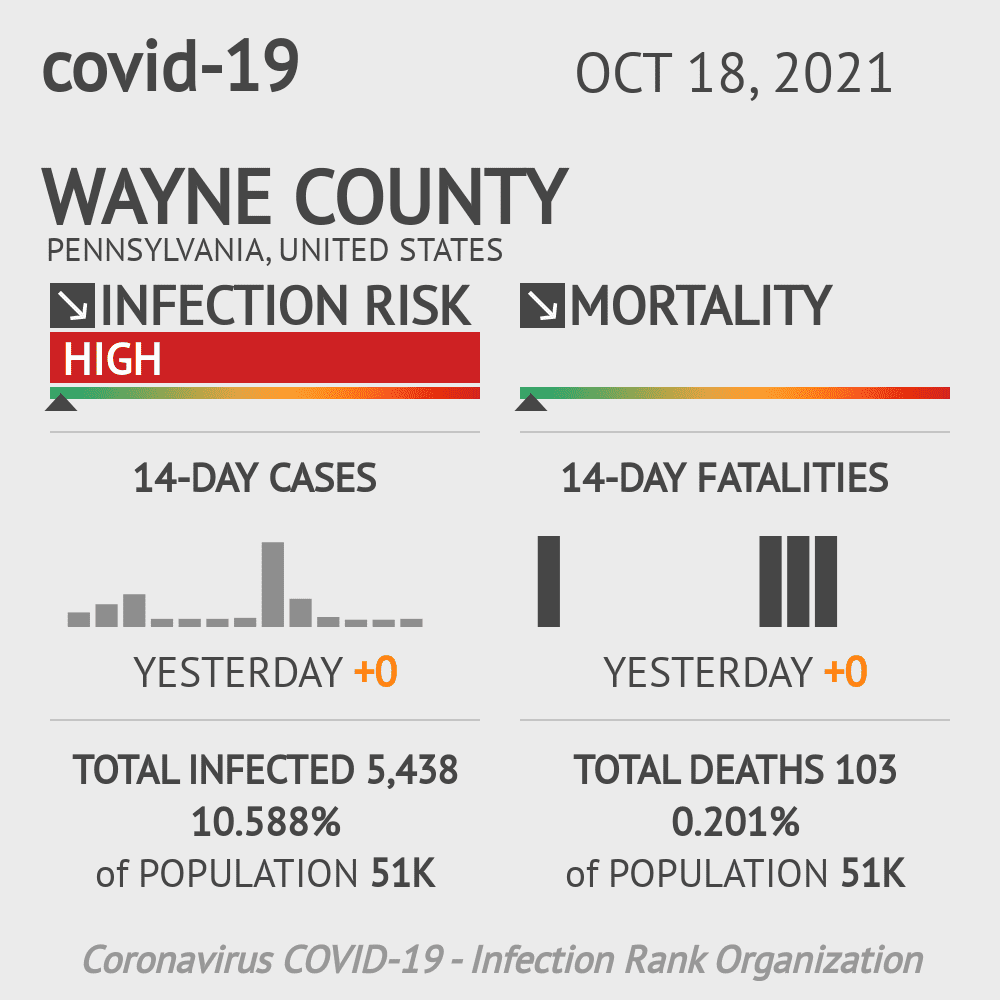 Wayne County Coronavirus Covid-19 Risk of Infection on October 16, 2020