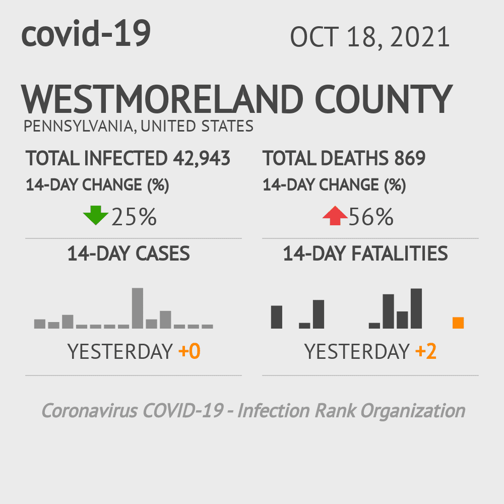 Westmoreland County Coronavirus Covid-19 Risk of Infection on November 26, 2020