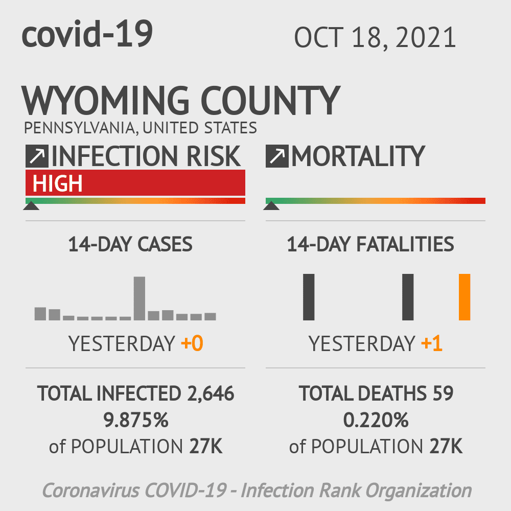 Wyoming County Coronavirus Covid-19 Risk of Infection on January 15, 2021