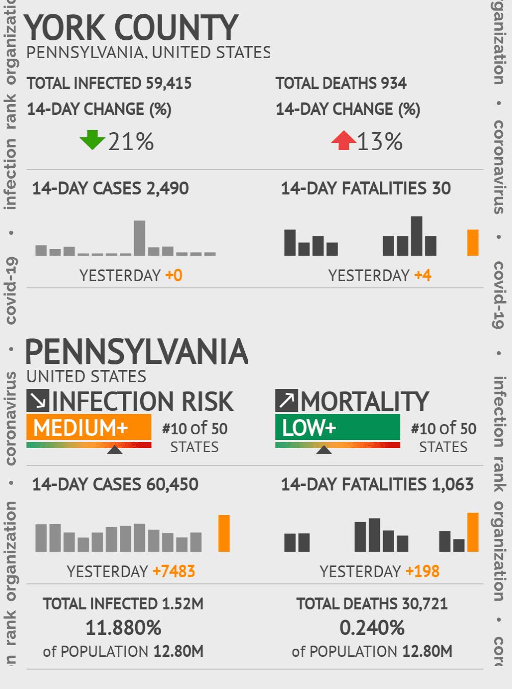 York County Coronavirus Covid-19 Risk of Infection on July 24, 2021