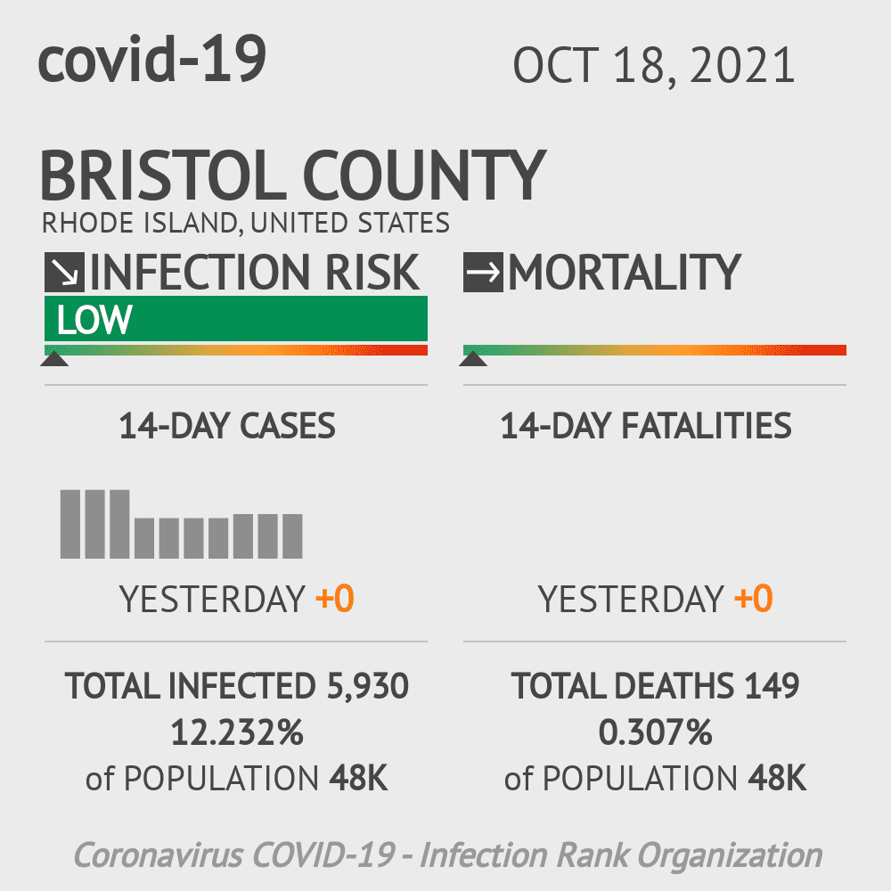 Bristol County Coronavirus Covid-19 Risk of Infection on March 02, 2021