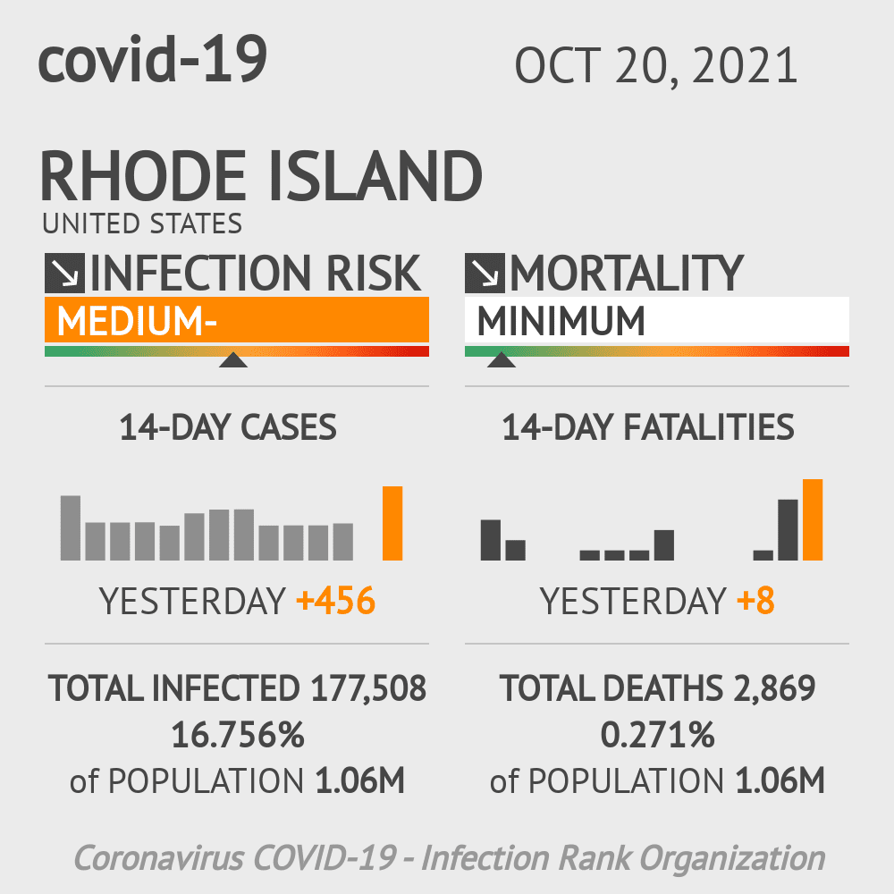 Rhode Island Coronavirus Covid-19 Risk of Infection Update for 5 Counties on February 23, 2021