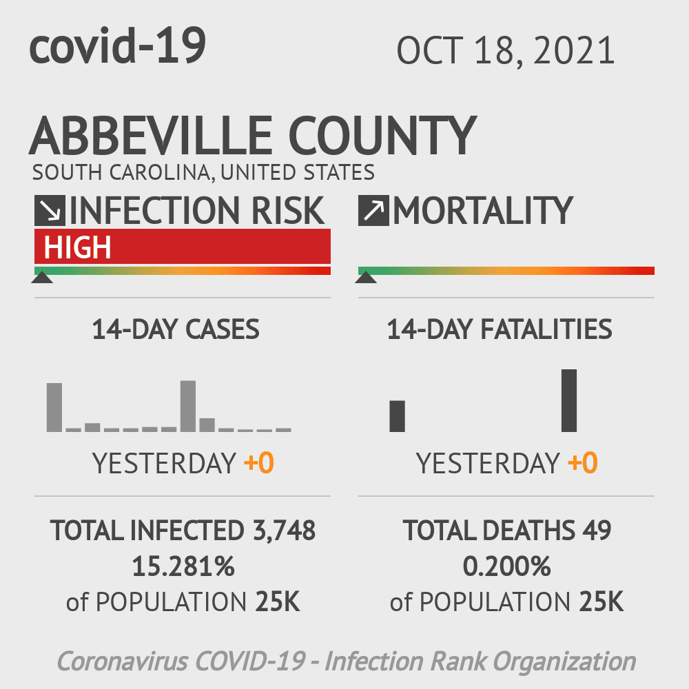 Abbeville County Coronavirus Covid-19 Risk of Infection on July 24, 2021