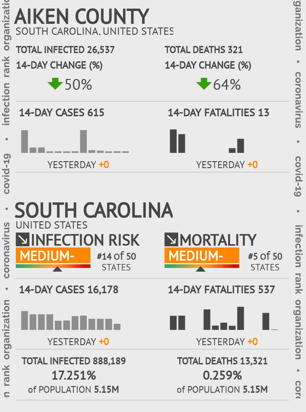 Aiken County Coronavirus Covid-19 Risk of Infection on July 24, 2021