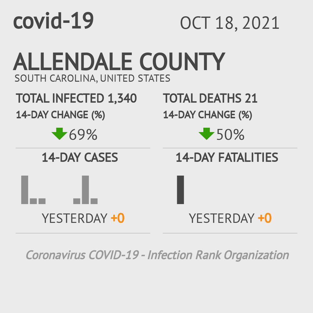 Allendale County Coronavirus Covid-19 Risk of Infection on July 24, 2021