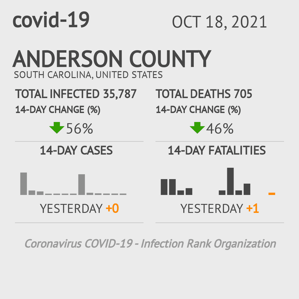 Anderson County Coronavirus Covid-19 Risk of Infection on July 24, 2021