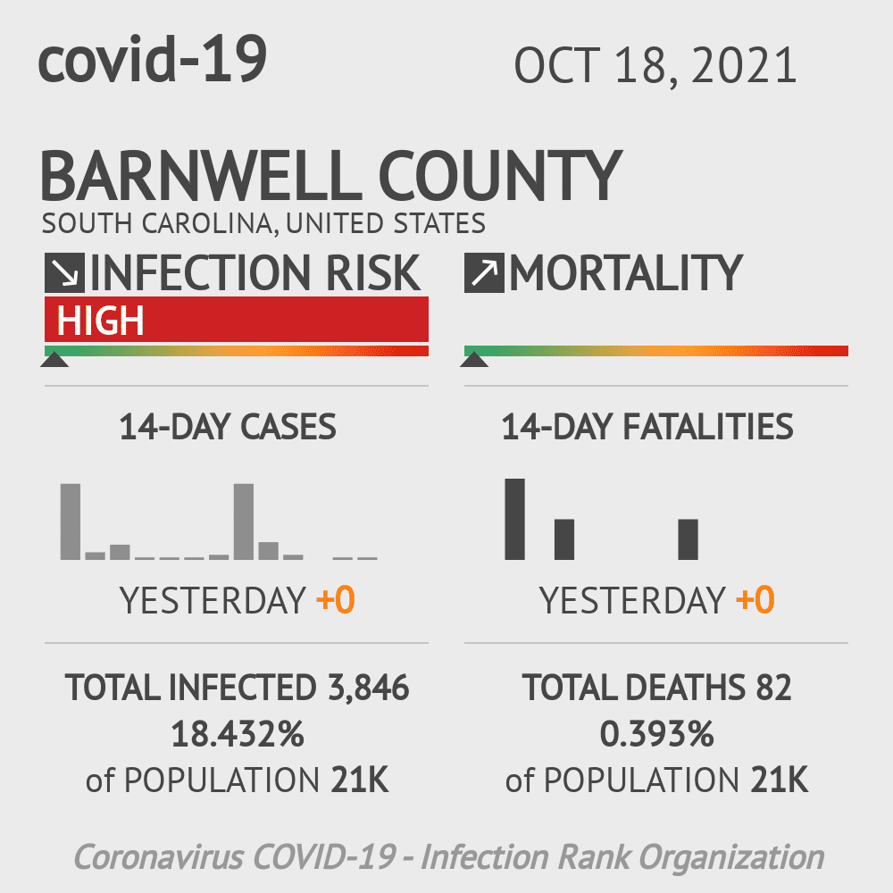 Barnwell County Coronavirus Covid-19 Risk of Infection on July 24, 2021
