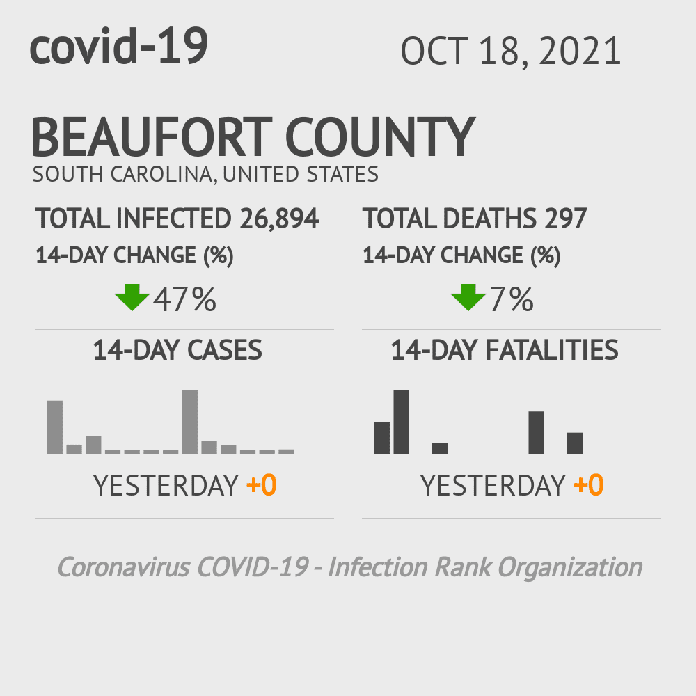 Beaufort County Coronavirus Covid-19 Risk of Infection on March 23, 2021