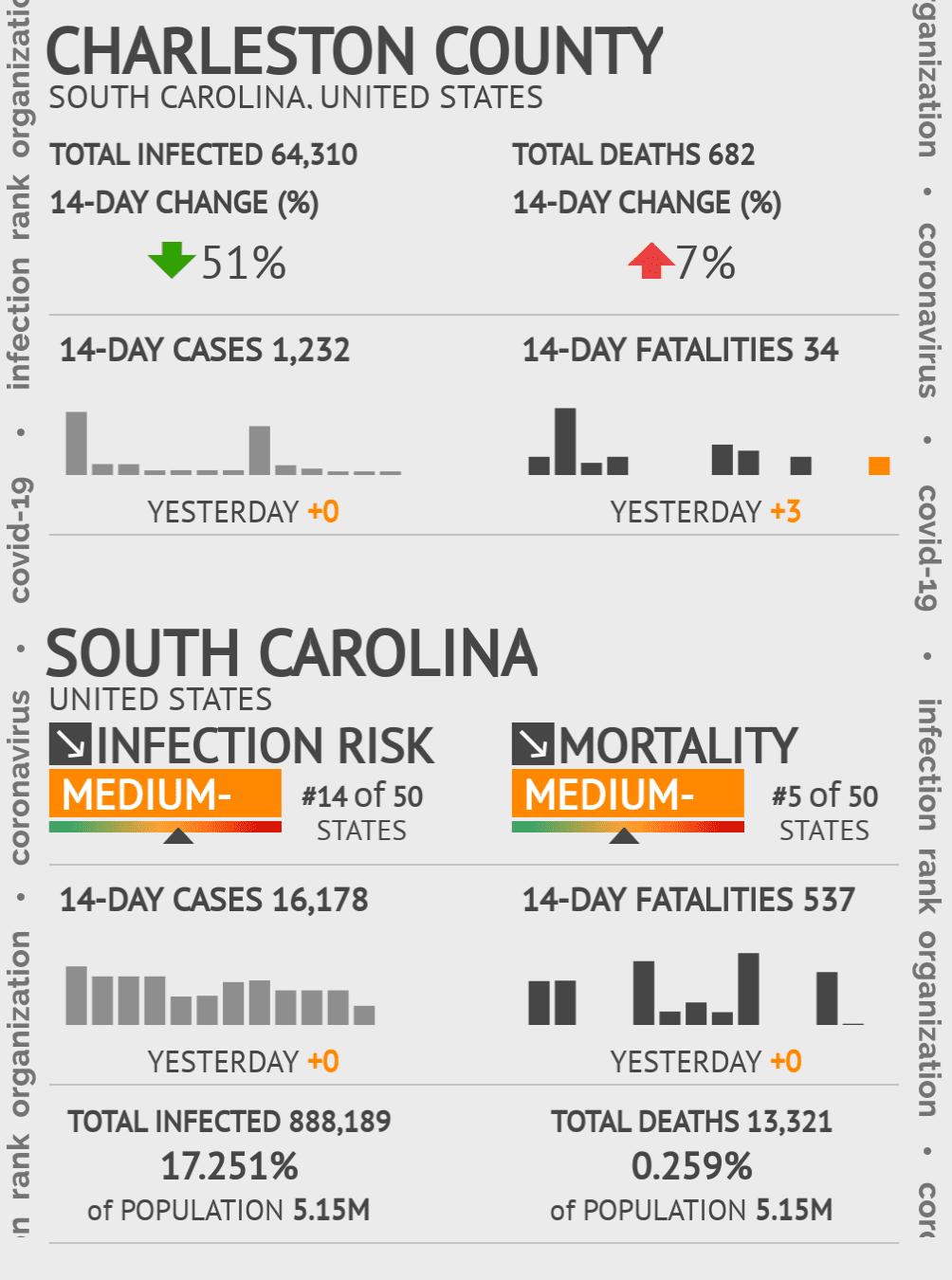 Charleston County Coronavirus Covid-19 Risk of Infection on July 24, 2021