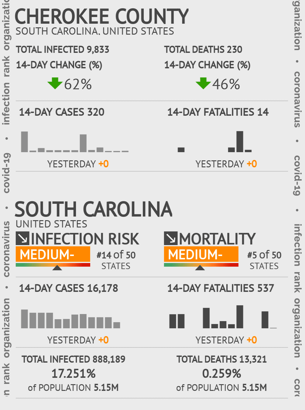 Cherokee County Coronavirus Covid-19 Risk of Infection on July 24, 2021