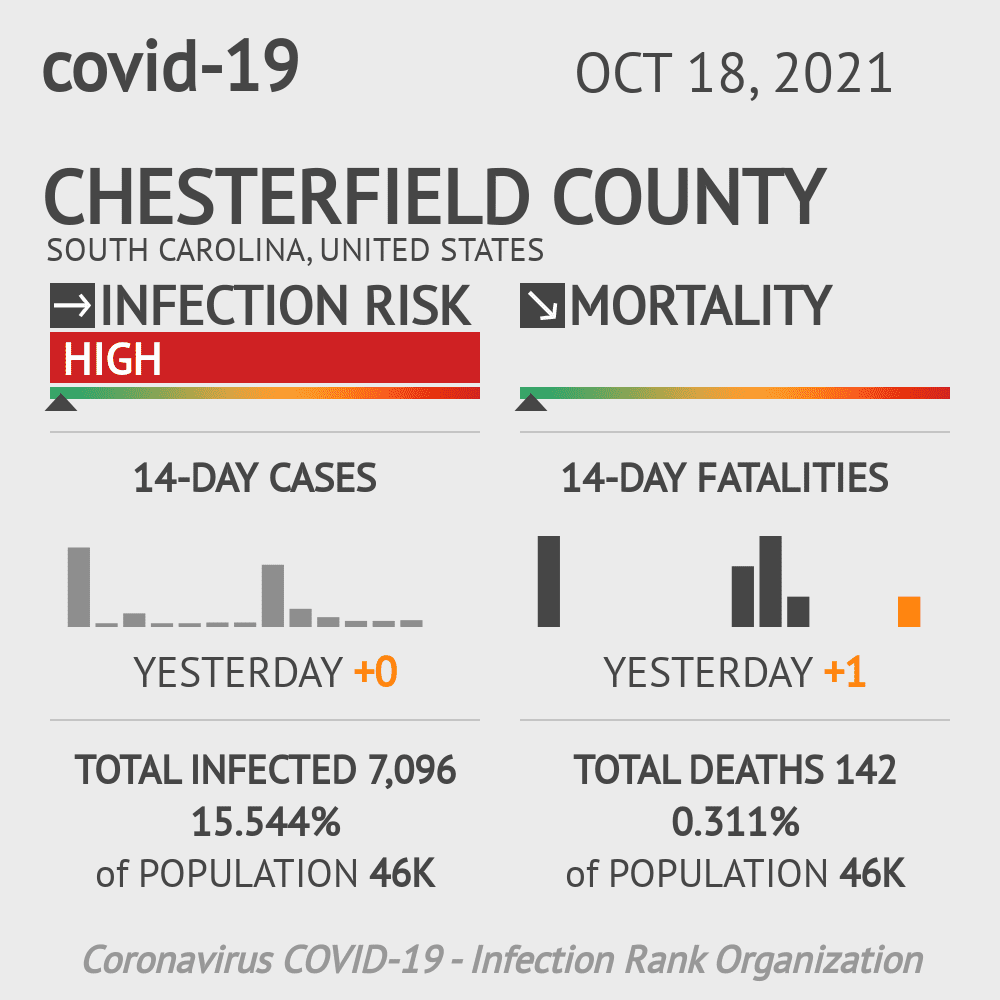 Chesterfield County Coronavirus Covid-19 Risk of Infection on March 06, 2021