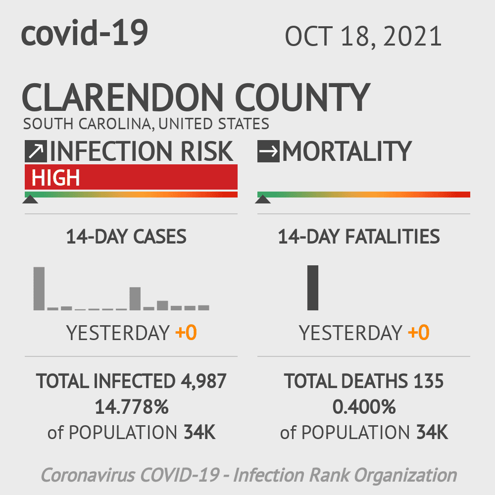 Clarendon County Coronavirus Covid-19 Risk of Infection on July 24, 2021