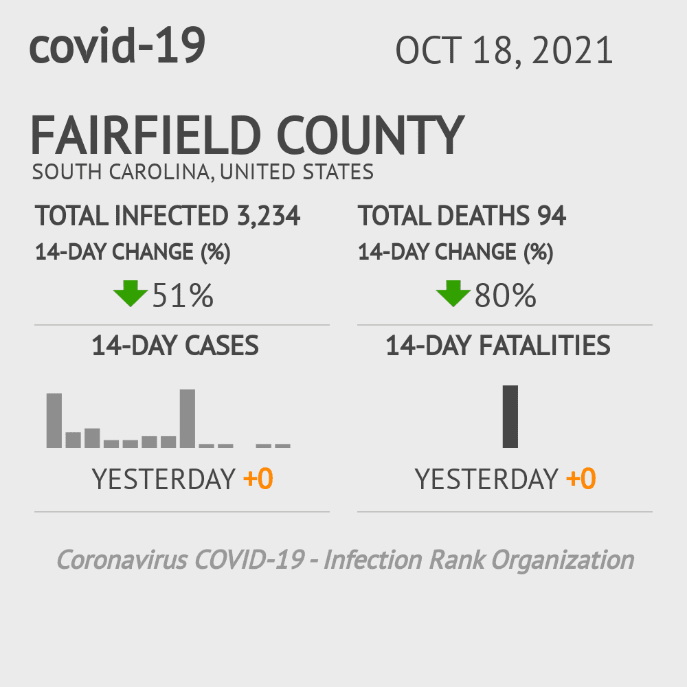 Fairfield County Coronavirus Covid-19 Risk of Infection on March 23, 2021