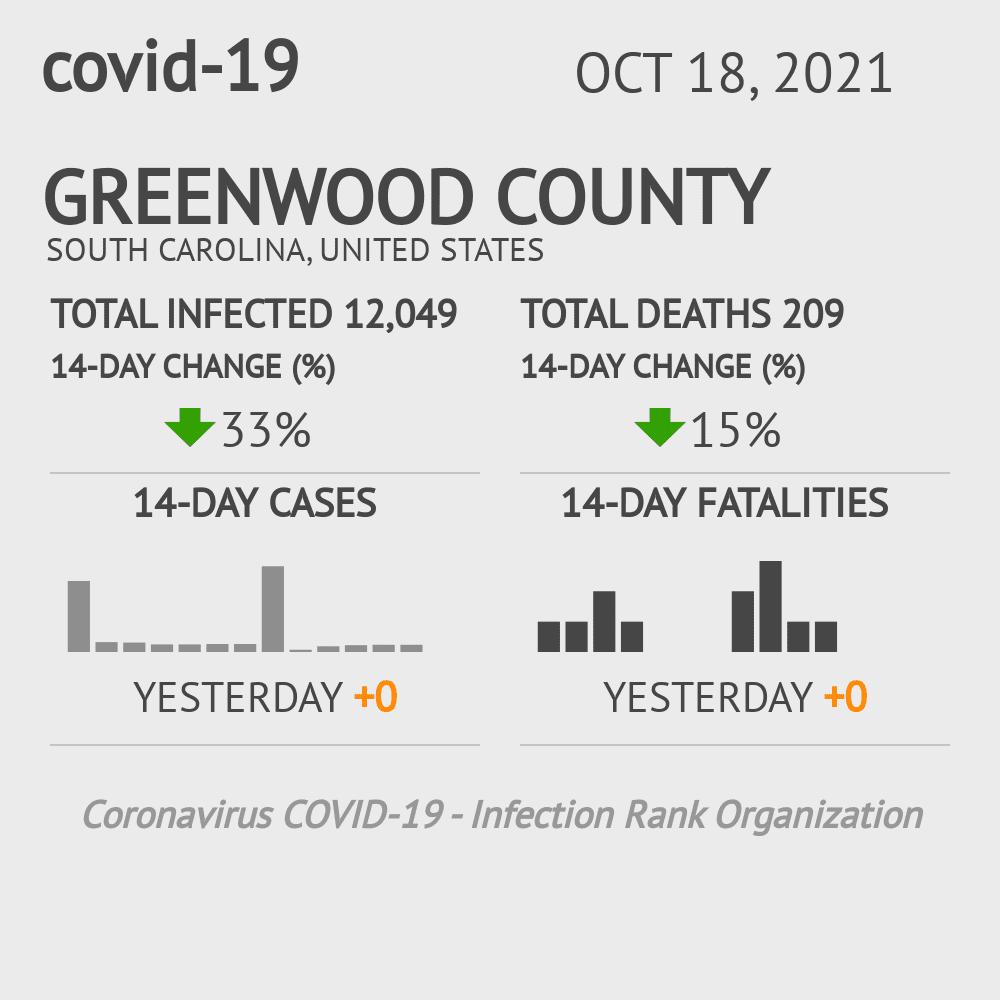 Greenwood County Coronavirus Covid-19 Risk of Infection on February 27, 2021