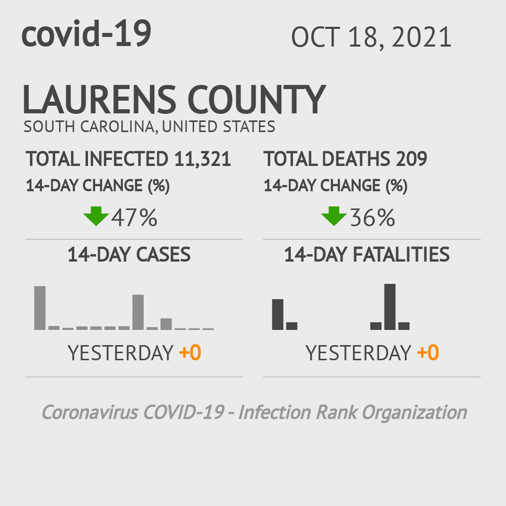 Laurens County Coronavirus Covid-19 Risk of Infection on March 23, 2021