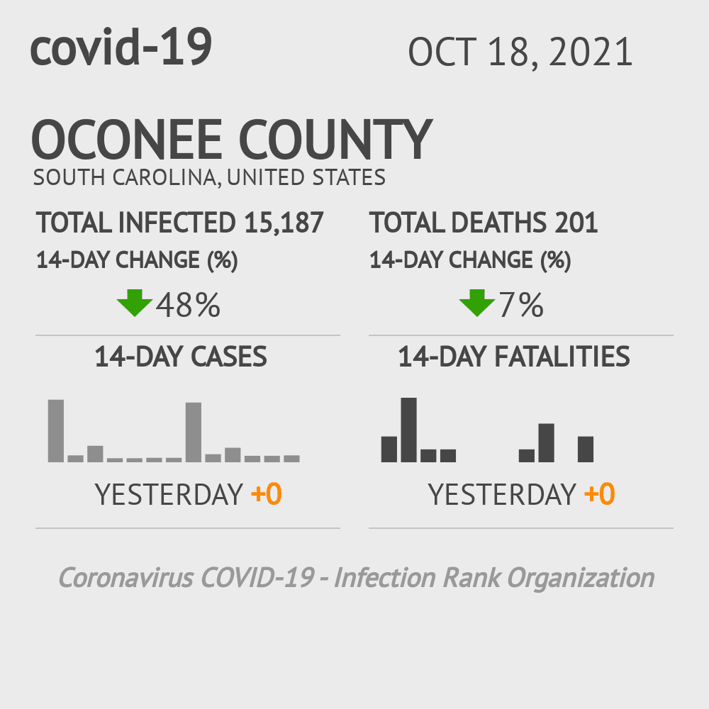 Oconee County Coronavirus Covid-19 Risk of Infection on March 23, 2021