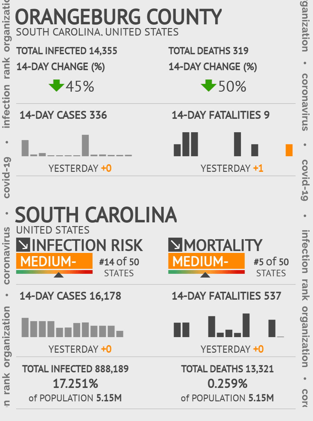 Orangeburg County Coronavirus Covid-19 Risk of Infection on July 24, 2021