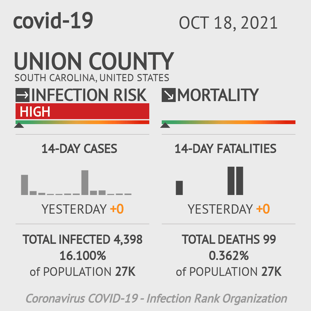 Union County Coronavirus Covid-19 Risk of Infection on February 25, 2021