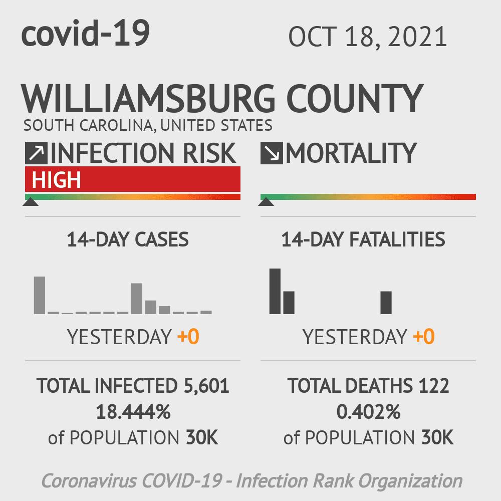 Williamsburg County Coronavirus Covid-19 Risk of Infection on July 24, 2021