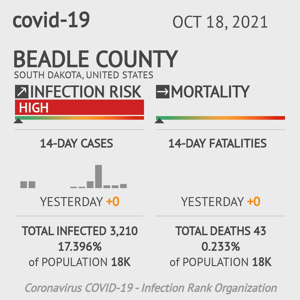 Beadle County Coronavirus Covid-19 Risk of Infection on July 24, 2021