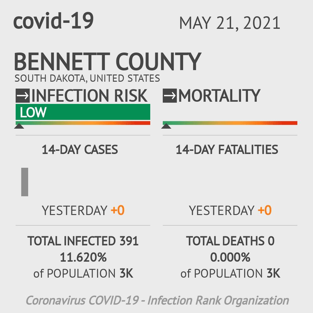 Bennett County Coronavirus Covid-19 Risk of Infection on February 23, 2021
